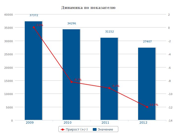 динамика роста числа преступлений