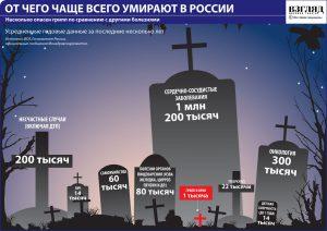 смертность по основным группам причин