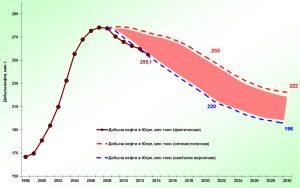 прогноз добычи нефти, НАУЧНО-АНАЛИТИЧЕСКИЙ ЦЕНТР РАЦИОНАЛЬНОГО НЕДРОПОЛЬЗОВАНИЯ ИМ. В.И. ШПИЛЬМАНА