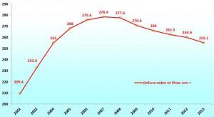 Добычи нефти по годам в Югре