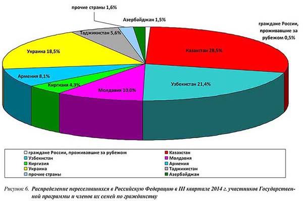 Мониторинг реализации Программы на III квартал 2014 года